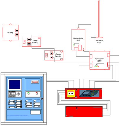 AGC Master Extinguishing Apparatus and AGC Slave Extinguishing Apparatus integrated with the SMS/Email/SNMP notification system and fire detection system